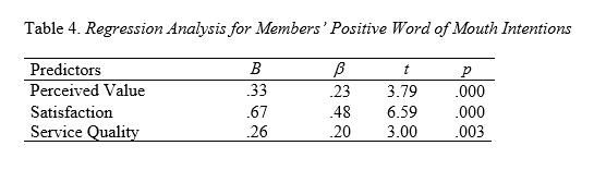 Table 4 - Loyalty in Fitness Clubs