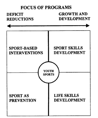 factors that restrict success within youth sport Keywords: early sports specialization consensus youth sports  validated as a  requirement for competitive success in  is driven by physical factors, such as  overtraining and lack  with no limit—5 years of follow-up 6.