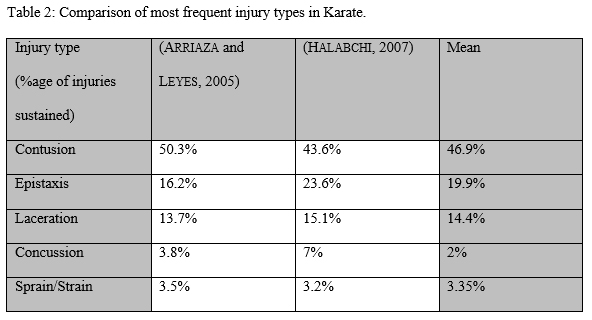 Comparison of Shotokan Karate Injuries against Injuries in