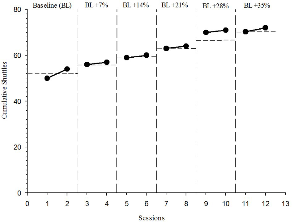 Figure 4 Performance improvement on multi-stage fitness test