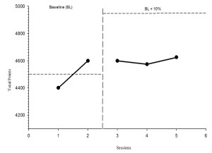 Figure 5 Rock climbing performance before and after discrete skill training