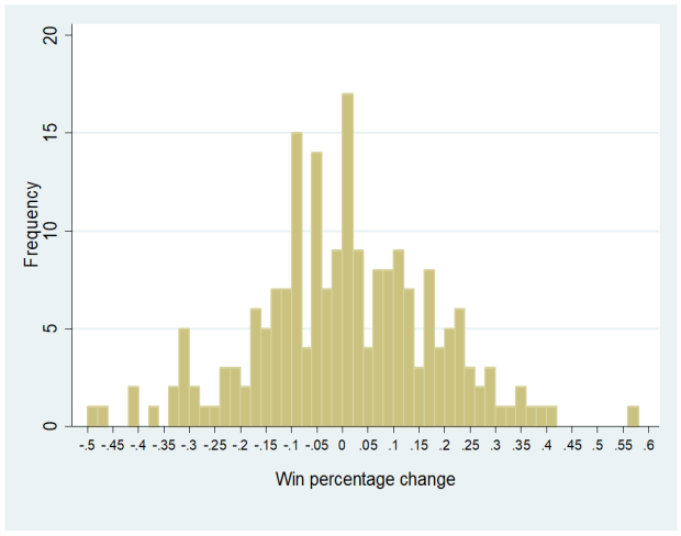 Figure 1 - Win Frequency