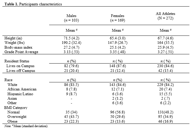 Dietary Behaviors & Perceived Nutrition Availability of