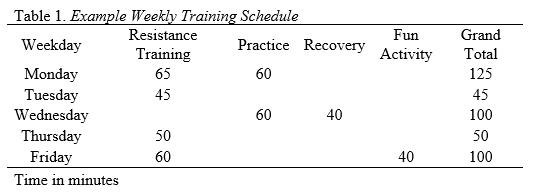 Relationship Between Physical Training, Ratings of Perceived
