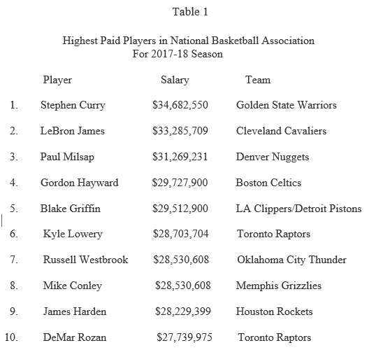 NBA Players' Pay and Performance: What Counts? – The Sport