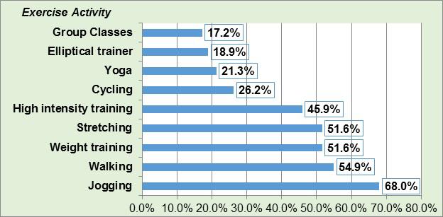 Figure 3 - Regular Physical Activities