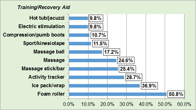 Figure 4 - Training-Recovery Aid