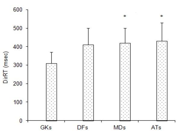 Figure 2. DirRT-Çolak