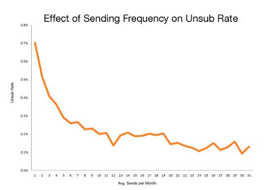 email-frequency-unsubscribe-rates-mktgdebate-danzarrella.png