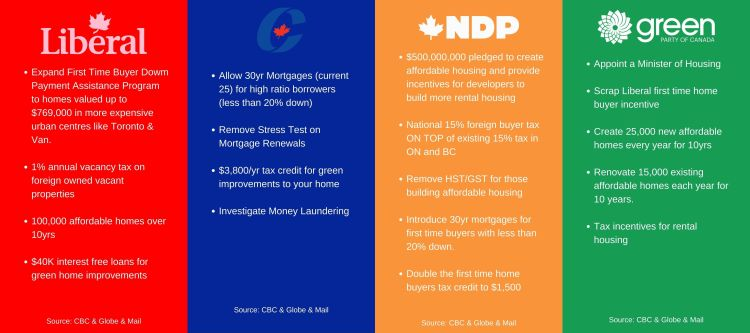 federal election 2019 housing issues