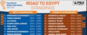 World Tour Finals Leaderboard
