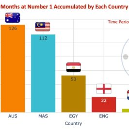 Months by Country - Women