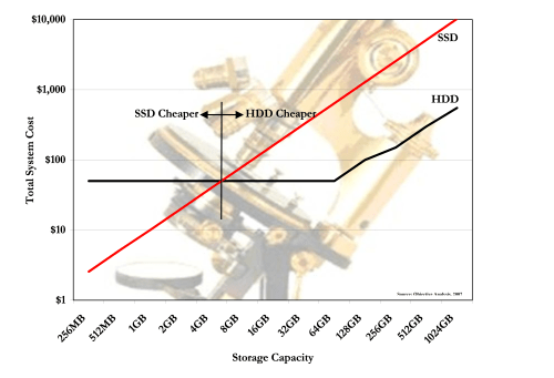 small resolution of july 2007 hdd vs ssd price analysis