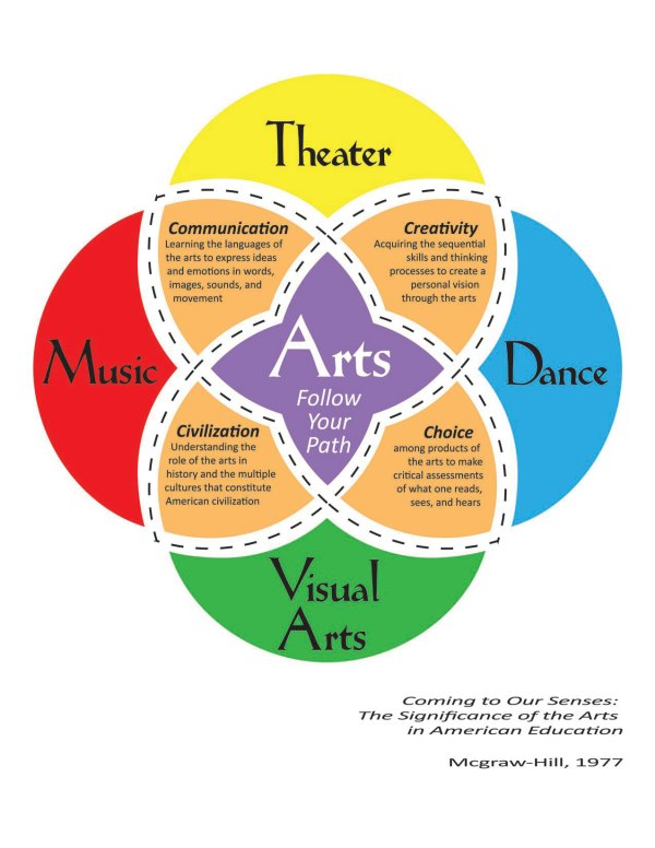 Art Importance Education Ru Creatively Inspired