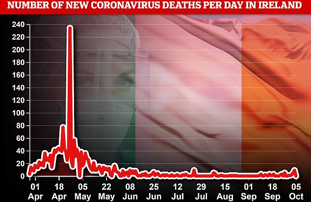 DEATHS: Fatalities haven't yet started to spiral in Ireland, even though cases have risen in the past month