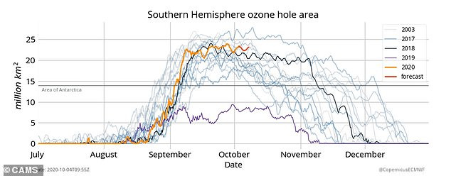 This graph records daily measurements for the size of the ozone hole for 2020 (yellow) and other years. It shows that this year's hole is one of the biggest of the last decade