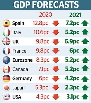 The IMFforecasts the total loss in output triggered by the pandemic will hit $28trillion (£21trillion) by the middle of the decade
