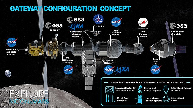 This is one concept for the new space station around hte Moon, with modules built by various agencies including JAXA, Roscosmos, ESA and NASA