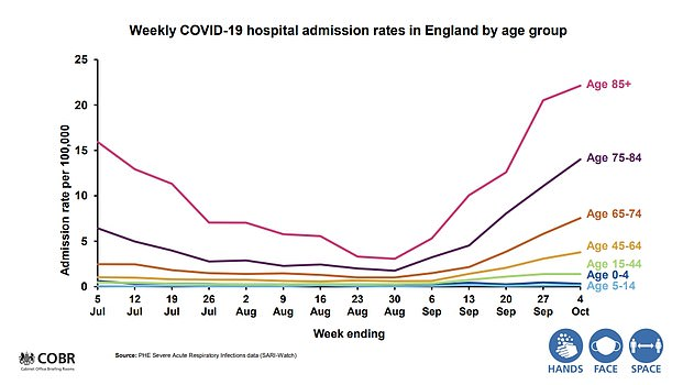 Over 85s are suffering the highest rate of hospital admissions with Covid-19, this graph shows, followed by those aged 75 to 84, and those aged 65 to 74