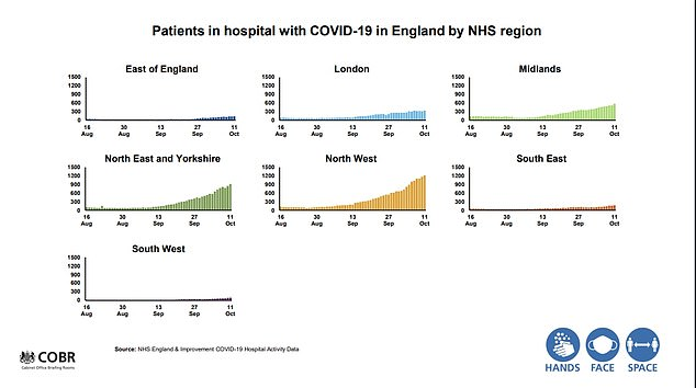 They also revealed spiralling hospitalisations with the virus in the North West and the North East and Yorkshire