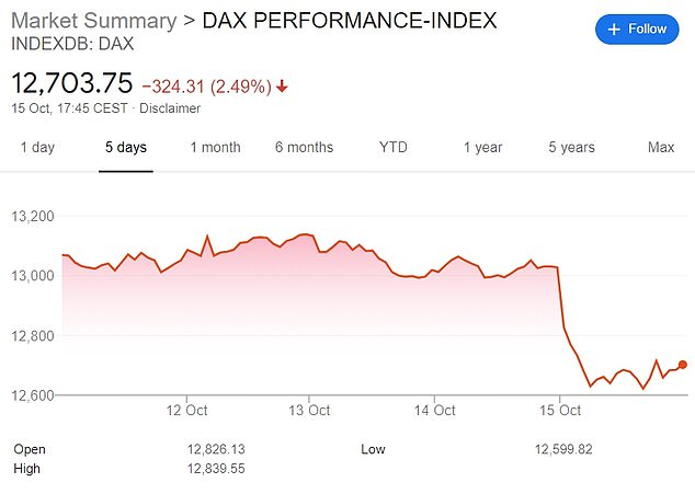 Germany's main index, the DAX, dipped well below two percent on Thursday
