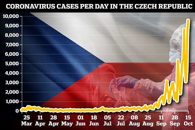 Daily cases in the Czech Republic reached a record 9,544 today after the country's relative success in the spring gave way to a massive second wave in the autumn
