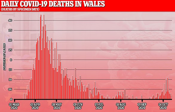 Deaths in Wales have begun rising since the summer months saw infections plateau
