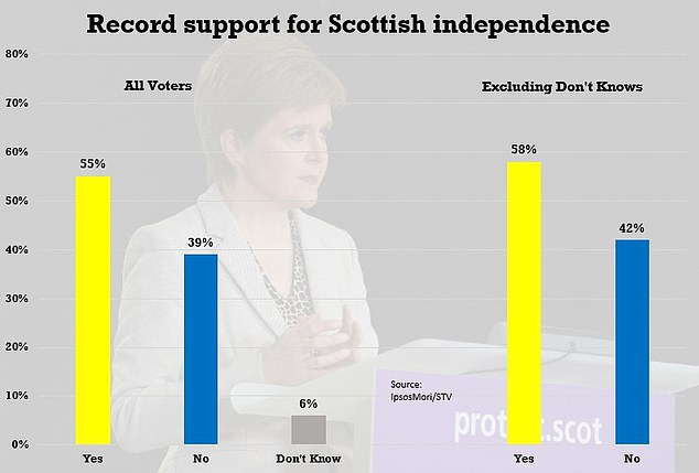 A bombshell poll this week suggested support for Scottish independence has hit 58 per cent