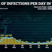 Covid deaths could rise to 690 per day in next two weeks as infections soar 50 per cent in a week
