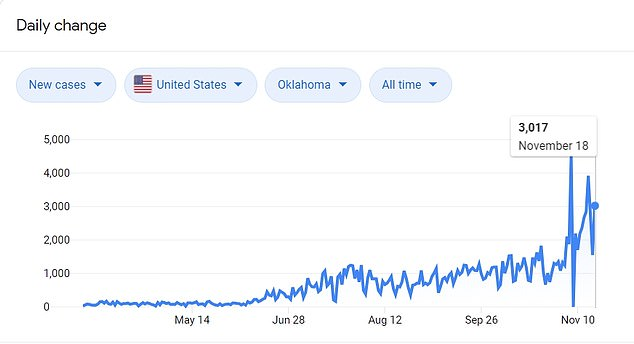 As of Wednesday Oklahoma has reported 161,425 confirmed cases of COVID-19, an increase of 3,017 on the day prior