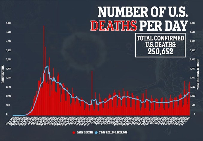 Daily deaths surged to 1,800 yesterday and are now averaging 1,200 per day, the highest it has been in months