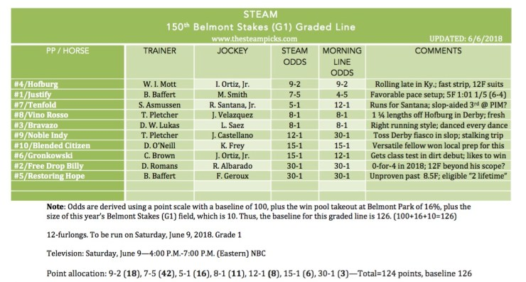 steam_belmont_stakes_graded_2018_final