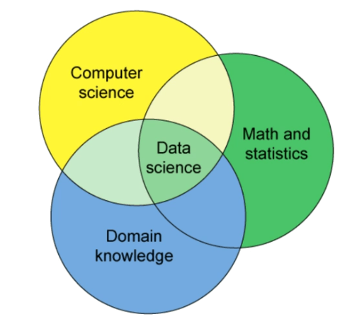 Data Science Domains • THE stephane ANDRE