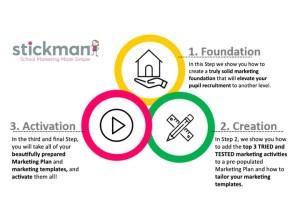 Stickman 3 Step Framework