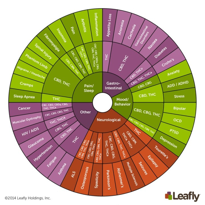 Leafly Cannabinoid chart