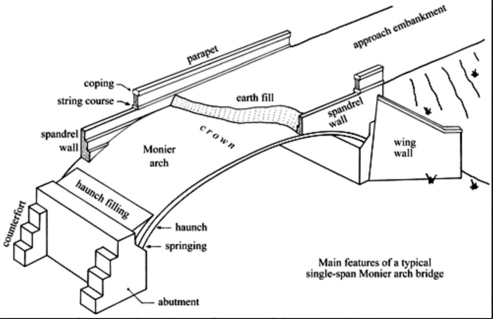 Bridge Building Part 1 – Site Prep (1 Day)