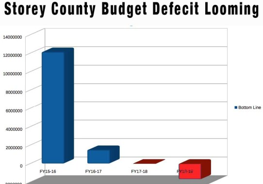 Storey County FY18-19 Budget