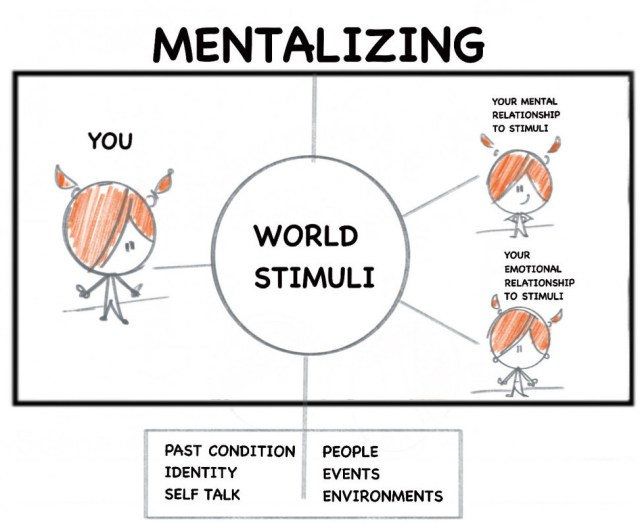 The flow of life mentalizing