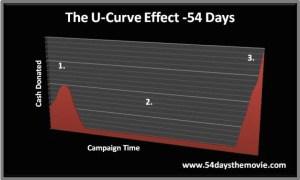 U-Curve