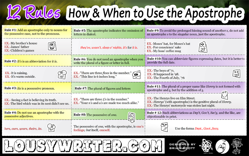 12 Rules How & When To Use The Apostrophe Infographic…  Chris The Story Reading Ape's Blog