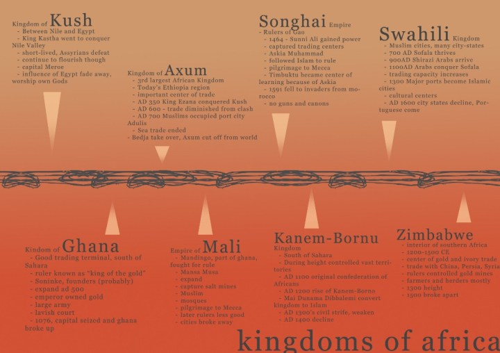 Timeline of African empires