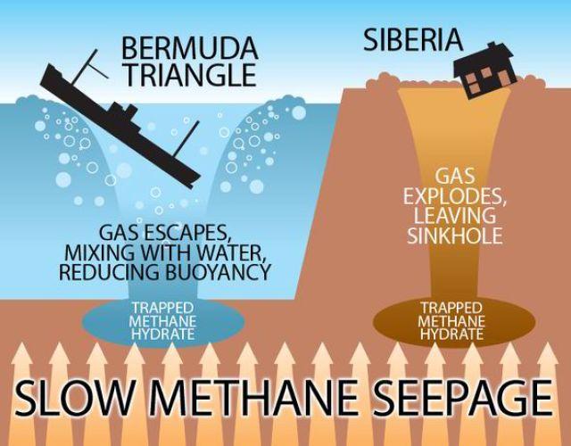 Methane Gas In Bermuda Triangle