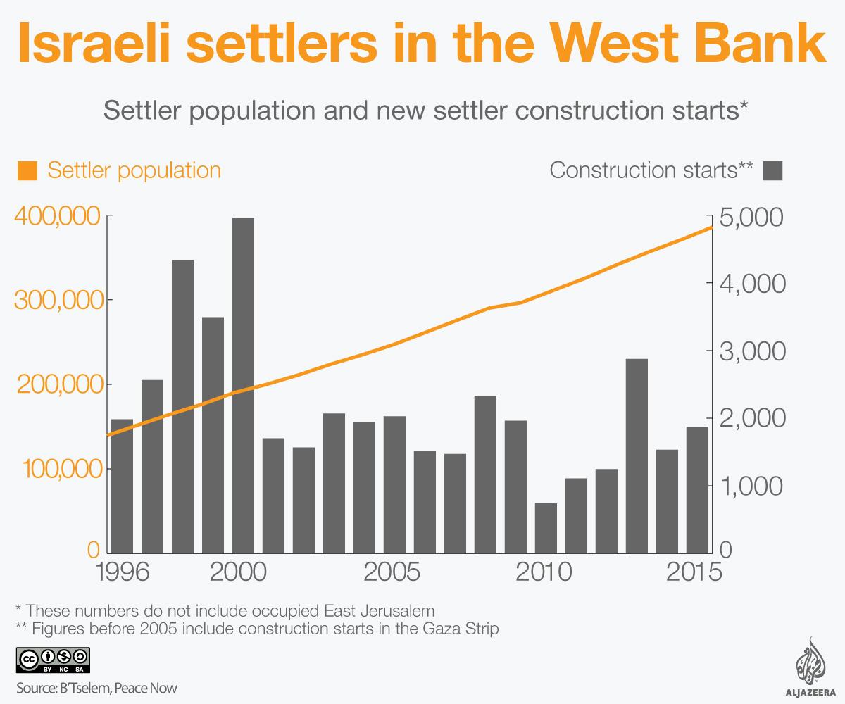 settlers_pop_vs_construction_starts