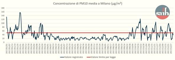 Elaborazioni dati a cura di the Submarine, dati Arpa Lombardia