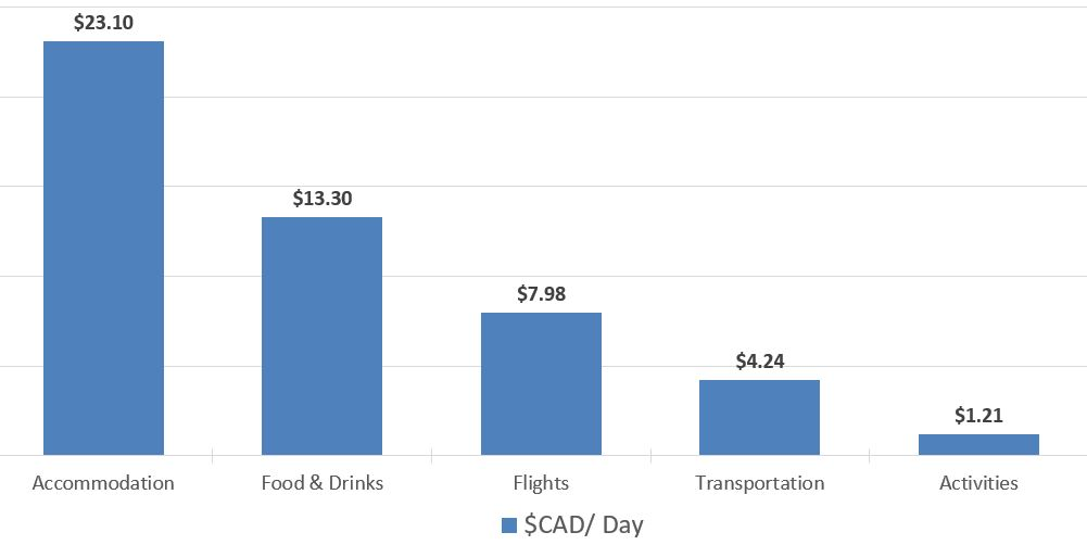 Spend per day Budget Breakdown 5 Days Travelling in Uruguay