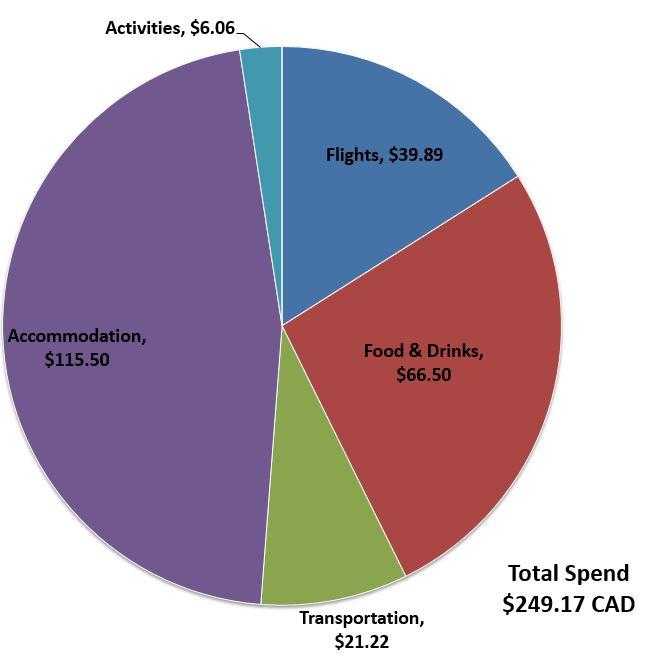 Total Spend Budget Breakdown 5 Days Travelling in Uruguay