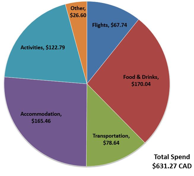 Budget-Breakdown-8-Days-in-Chile-Spend