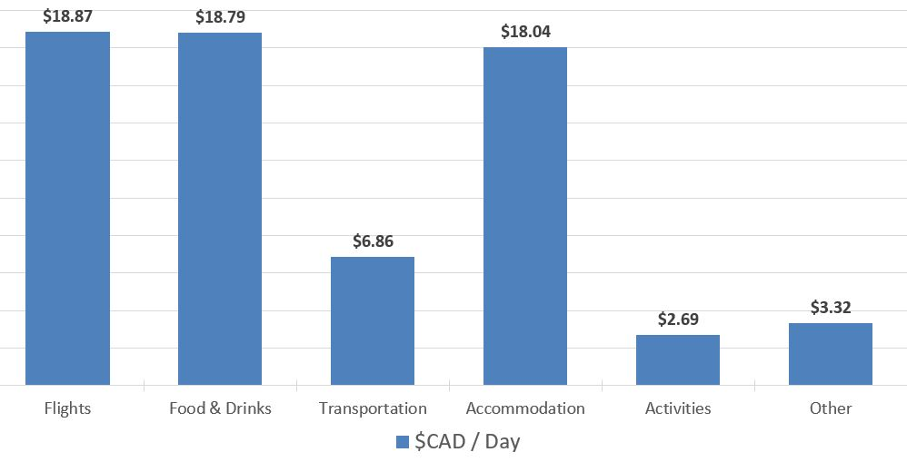 Budget-Breakdown-The-Cost-of-Backpacking-Colombia-Spend-per-day