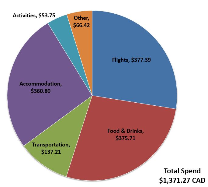 Budget-Breakdown-The-Cost-of-Backpacking-Colombia-Spend