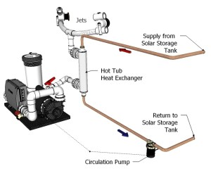 How the Solar Hot Tub Kit Works and Installation Options